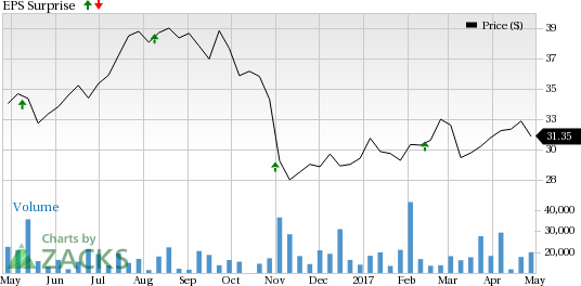 Should You Sell HCP, Inc. (HCP) Before Earnings?