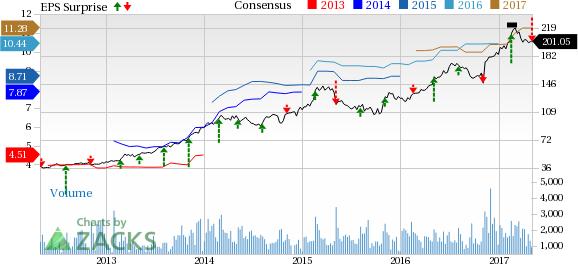 Huntington Ingalls (HII) Misses Q1 Earnings, Sales Drop Y/Y