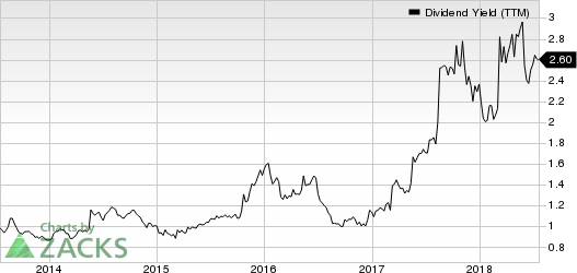 DICK'S Sporting Goods, Inc. Dividend Yield (TTM)