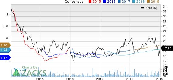 KBR, Inc. Price and Consensus