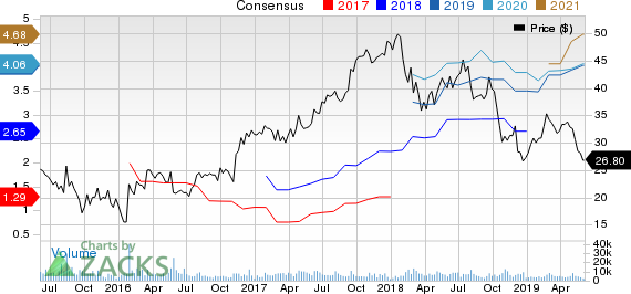 Terex Corporation Price and Consensus