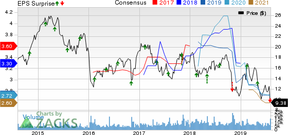 American Axle & Manufacturing Holdings, Inc. Price, Consensus and EPS Surprise