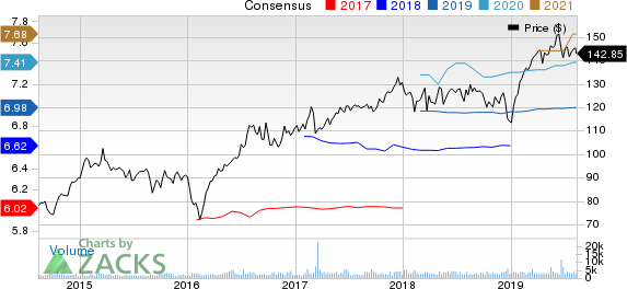 Alexandria Real Estate Equities, Inc. Price and Consensus
