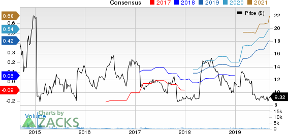 ChannelAdvisor Corporation Price and Consensus