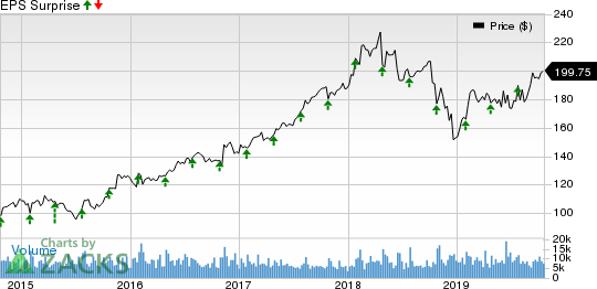 Raytheon Company Price and EPS Surprise