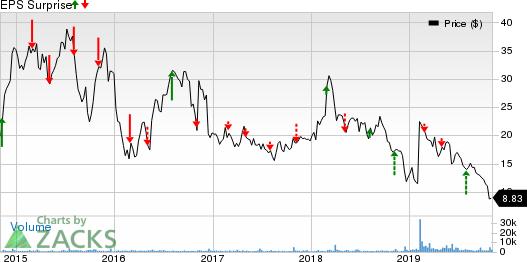 MacroGenics, Inc. Price and EPS Surprise