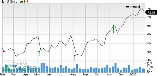 Advanced Energy Industries, Inc. Price and EPS Surprise