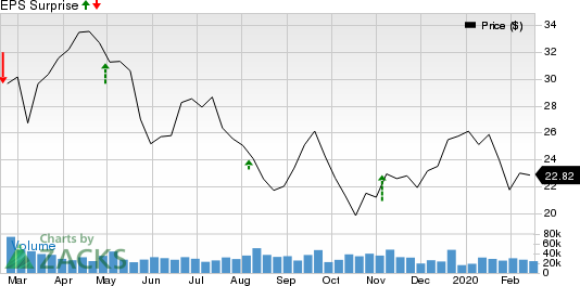 Devon Energy Corporation Price and EPS Surprise