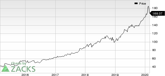 Microsoft Corporation Price