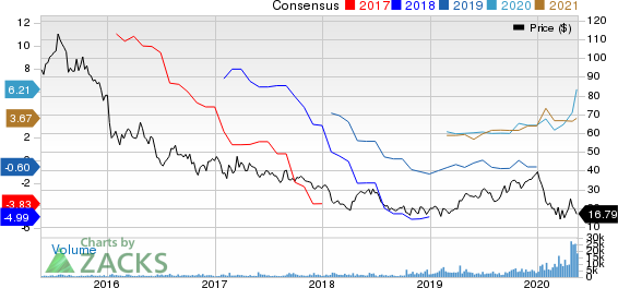 Scorpio Tankers Inc. Price and Consensus