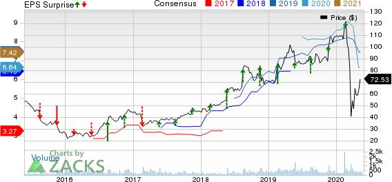 Americas CarMart, Inc. Price, Consensus and EPS Surprise