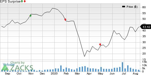 WESCO International, Inc. Price and EPS Surprise
