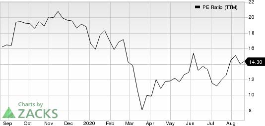 Griffon Corporation PE Ratio (TTM)