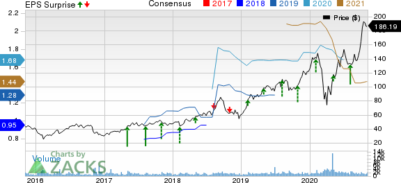 Paylocity Holding Corporation Price, Consensus and EPS Surprise