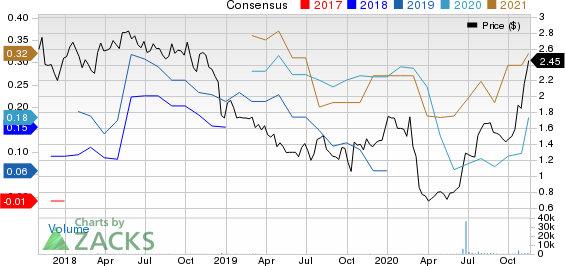 Sierra Metals Inc. Price and Consensus