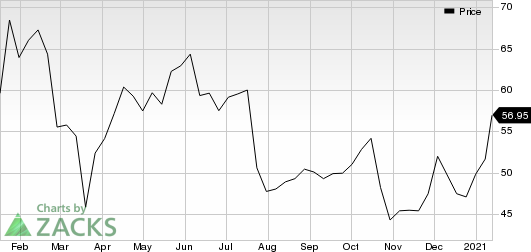 Intel Corporation Price