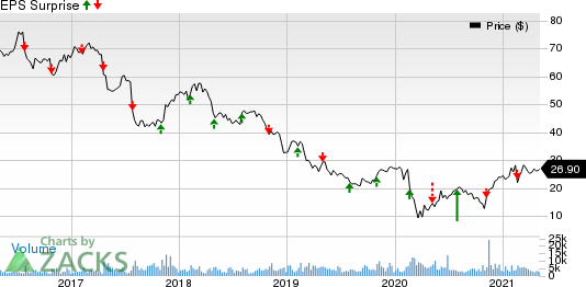 MEDNAX, Inc. Price and EPS Surprise