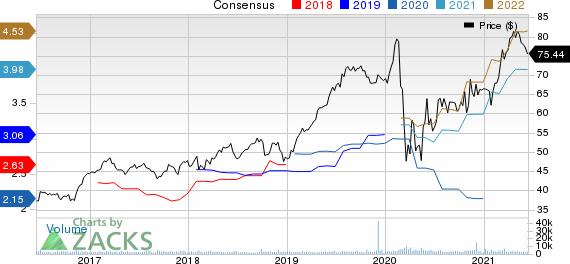 W.R. Berkley Corporation Price and Consensus