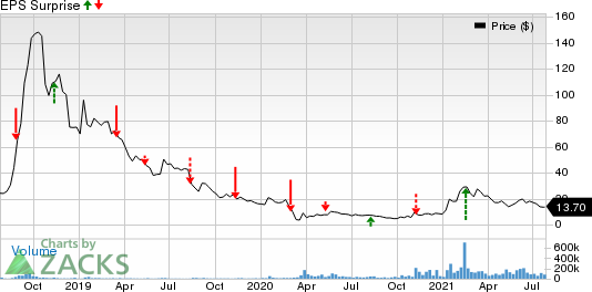 Tilray, Inc. Price and EPS Surprise