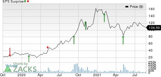 Peloton Interactive, Inc. Price and EPS Surprise