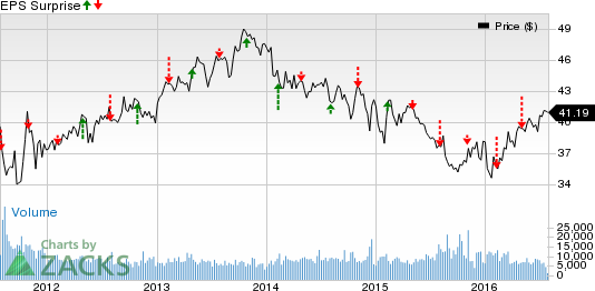 Loews Corp (L) Q2 Earnings Beat Unlikely: Stock at Risk?