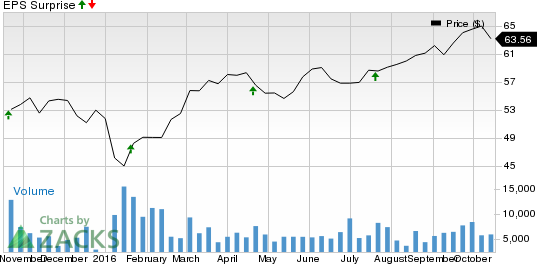 Is a Surprise Coming for Amphenol (APH) This Earnings Season?