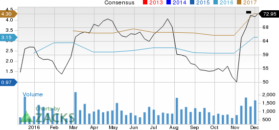 Earnings Estimates Moving Higher for Magellan Health (MGLN): Time to Buy?
