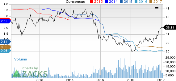 Top Ranked Momentum Stocks to Buy for January 24th