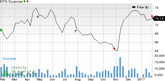 T. Rowe Price (TROW) Q4 Earnings Lag on Higher Expenses