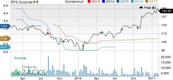 Parker-Hannifin Q1 Earnings Top Estimates, Sales Fall Y/Y