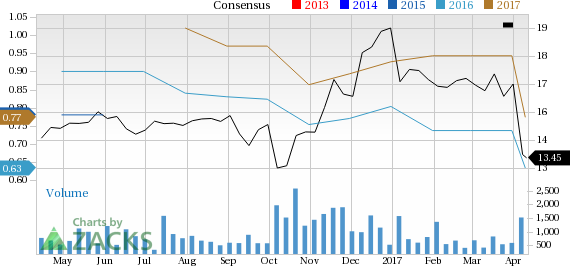 Weakness Seen in Resources Connection, Inc. (RECN) Estimates: Should You Stay Away?