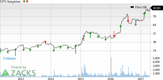Insperity (NSP) Q1 Earnings: Is a Surprise in the Cards?