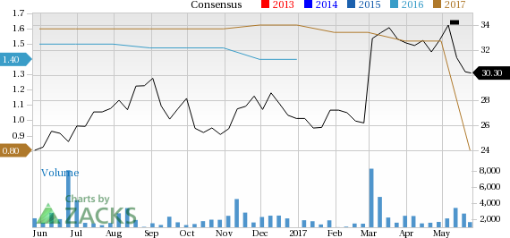 What Falling Estimates & Price Mean for GCP Applied Technologies Inc. (GCP)