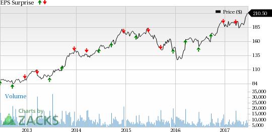 Bartosiak: Trading FedEx's (FDX) Earnings with Options