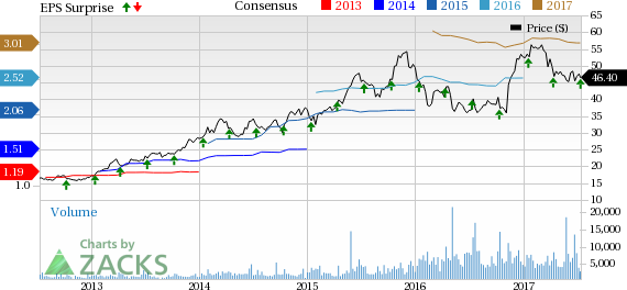 Bank of the Ozarks (OZRK) Q2 Earnings In Line, Revenues Rise