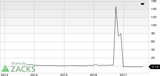 PBF Energy Inc. PEG Ratio (TTM)