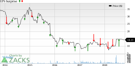 8ec3aa38e Is Rent-A-Center (RCII) Q3 Earnings Likely to Improve Y Y  - Nasdaq.com