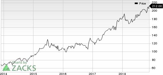 Aetna Inc. Price