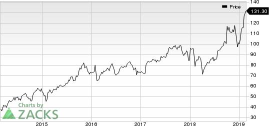 Euronet Worldwide, Inc. Price