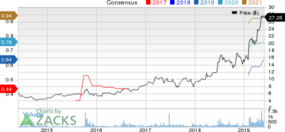 NAPCO Security Technologies, Inc. Price and Consensus