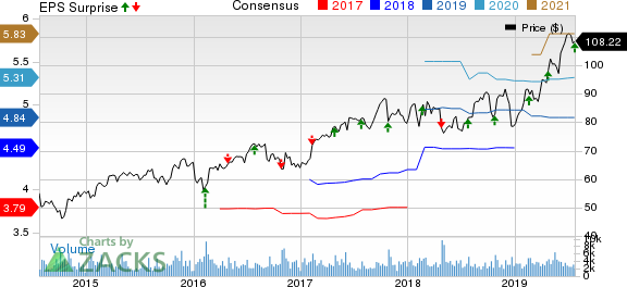 Allegion PLC Price, Consensus and EPS Surprise