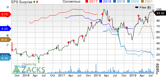 Blueprint Medicines Corporation Price, Consensus and EPS Surprise