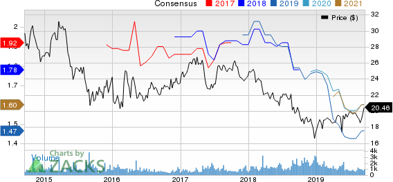 Westpac Banking Corporation Price and Consensus