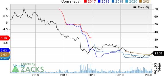 Teva Pharmaceutical Industries Ltd. Price and Consensus