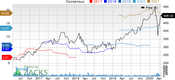 Charter Communications, Inc. Price and Consensus