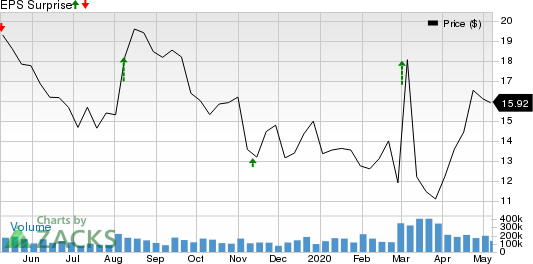 Omeros Corporation Price and EPS Surprise