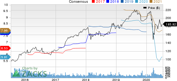 McDonalds Corporation Price and Consensus