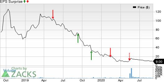 Aurora Cannabis Inc. Price and EPS Surprise