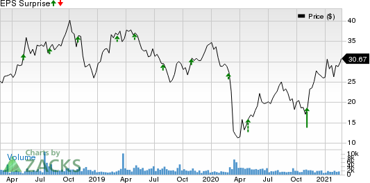 Cactus, Inc. Price and EPS Surprise