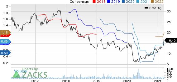 GP Strategies Corporation Price and Consensus